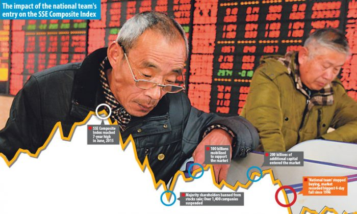 Investor Confidence Plummets as China's 'National Team' Retreats. (ChinaFotoPress via Getty Images)