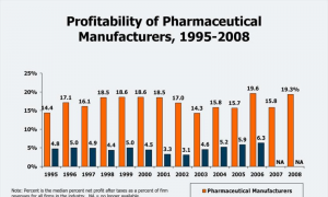 Understanding Drug Pricing: The Pharmaceutical Industry and the Industrial Relations of Your Personal Health