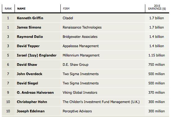 (Institutional Investor's Alpha magazine)