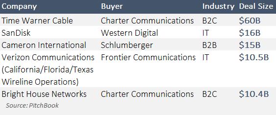 Five recent blockbuster M&A deals. (PitchBook Platform)