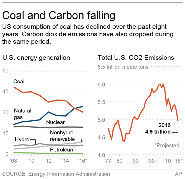 Chart shows U.S. energy generation and carbon dioxide emissions; 2c x 3 inches; 96.3 mm x 76 mm. (AP)