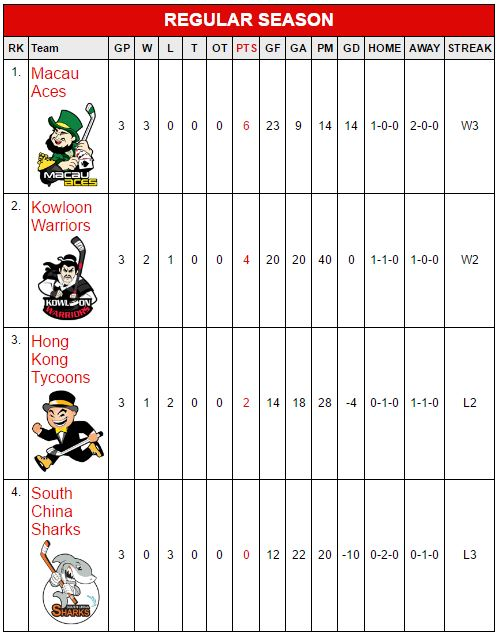Standings Table. (Courtesy CIHL Hong Kong)