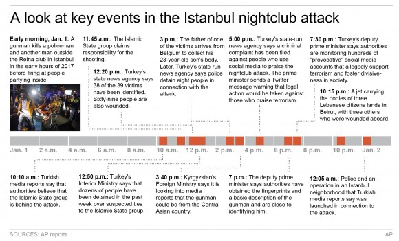 Graphic shows chronology of events following attacks on Reina nightclub in Istanbul.