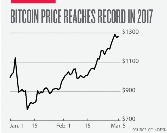 The cryptocurrency is up more than 30 percent since the beginning of the year.