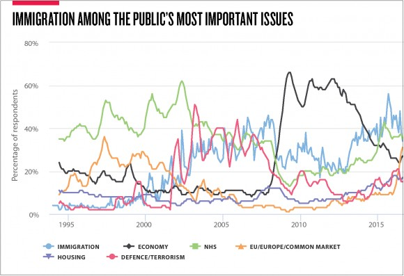 After concerns over the economy receded from their peak during the 2008 global economic downturn, immigration became the most important issue for Britain's public, according to the Ipsos-MORI Issue Index.