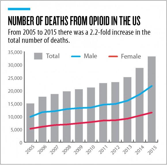(Source: National Center for Health Statistics, CDC Wonder)