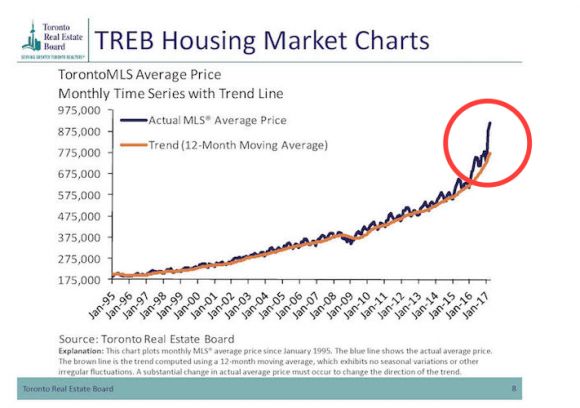 Toronto house prices have surged higher than the 12-month average in 2017. Red circle added by Epoch Times.