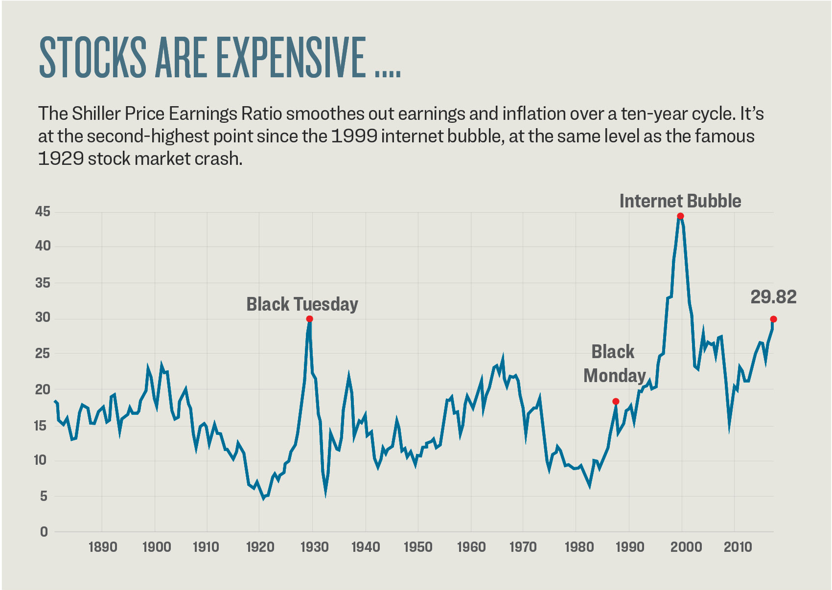 Economist Robert Shiller developed this valuation indicator from the classic price-toearnings ratio. Taking average earnings over 10 years and adjusting them for inflation takes out short-term fluctuations, giving a reliable measure of when stocks are historically cheap or expensive.