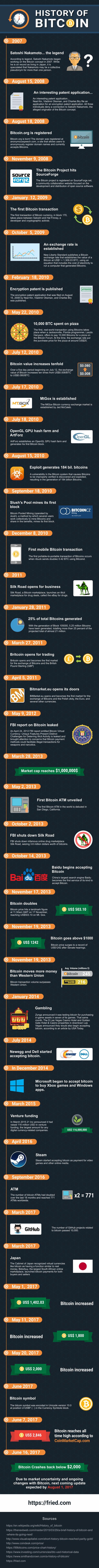 (https://fried.com/history-of-bitcoin)