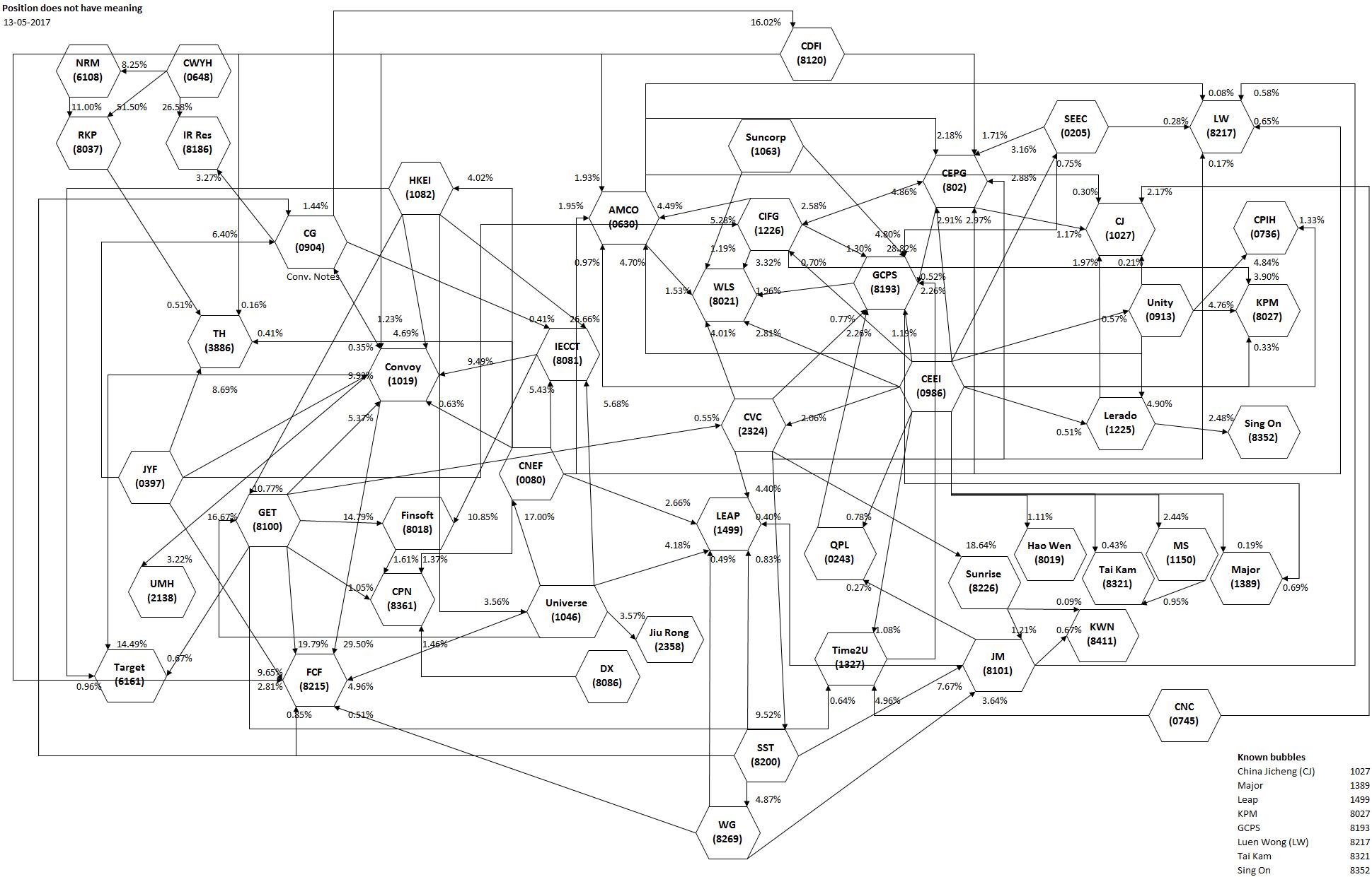 The Engima Network