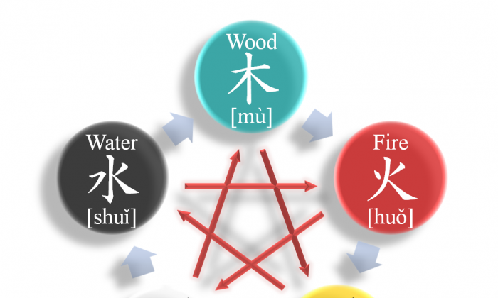 The Five Elements of Chinese philosophy and their interactions. (Parnassus/CC BY-SA 3.0)