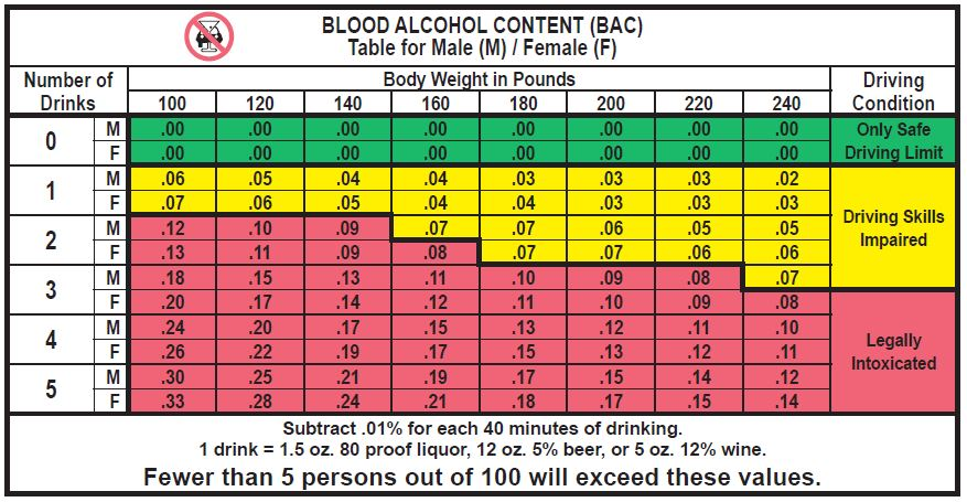 Blood alcohol content (BAC) table (California Driver Handbook - Alcohol and Drugs)