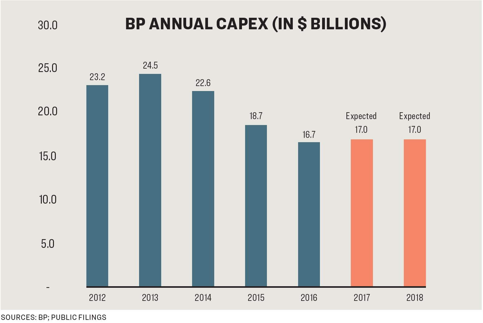 BP capital expenditures from 2012 to present.