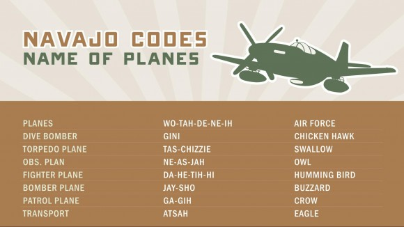 Navajo code names for planes (CIA)