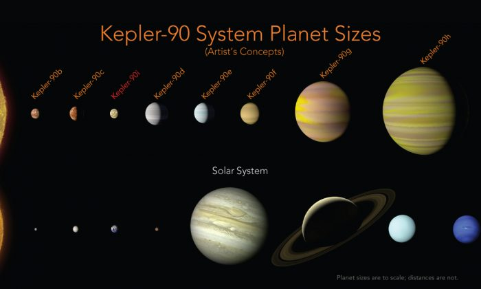 The Kepler-90 planets have a similar configuration to our solar system with small planets found orbiting close to their star, and the larger planets found farther away. In our solar system, this pattern is often seen as evidence that the outer planets formed in a cooler part of the solar system, where water ice can stay solid and clump together to make bigger and bigger planets. The pattern we see around Kepler-90 could be evidence of that same process happening in this system.