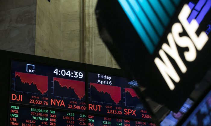 A monitor displays the day's final numbers after the closing bell at the New York Stock Exchange on April 6, 2018. The Dow was down by more than 550 points, rattled by concerns of a possible trade war between the U.S. and China. (Drew Angerer/Getty Images)