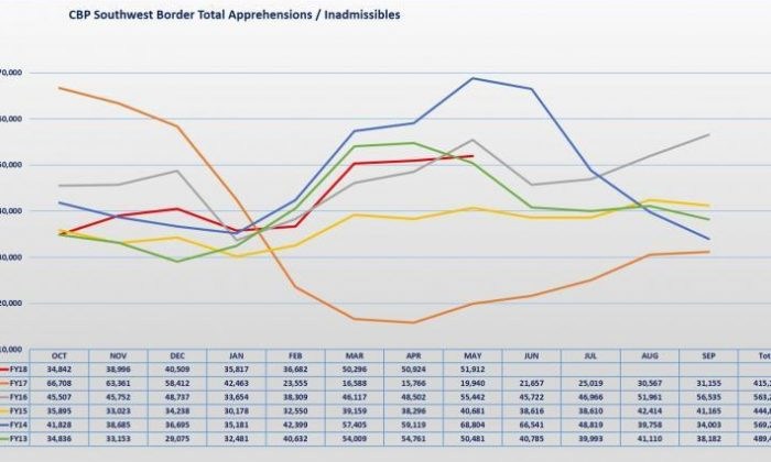 The number of apprehensions of illegal border crossers for fiscal 2018 is depicted by the red line. (CBP)
