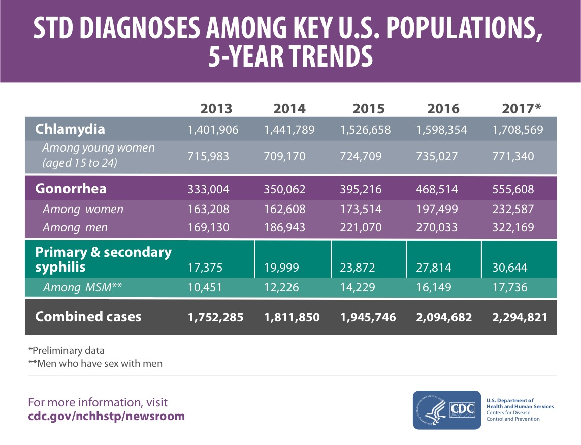 CDC data on chlamydia, gonorrhea, and syphilis from 2013 to 2017.