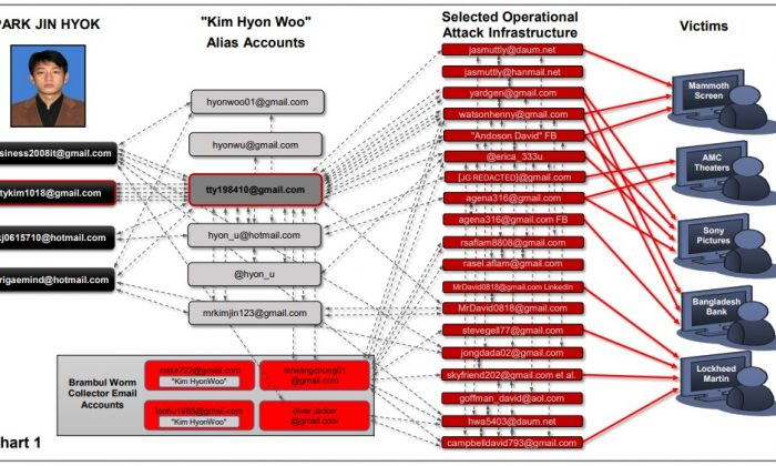 An infographic used by investigators to link North Korean programmer Park Jin Hyok with the 2014 cyber attack on Sony Pictures and other entertainment industry subjects. (U.S. Department of Justice)