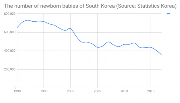 The number of newborn babies in South Korea dramatically decreased since the 1997 Asian financial crisis.