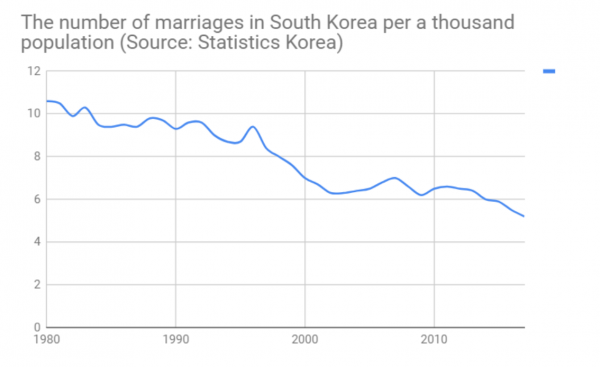 The number of marriage per one thousand people dramatically decreased since the 1997 Asian financial crisis.