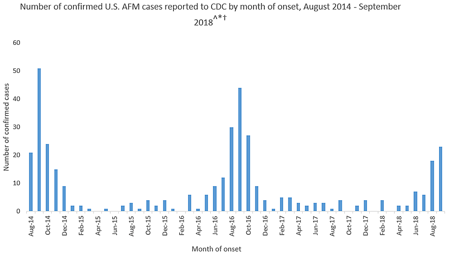 cdc afm cases reported graph