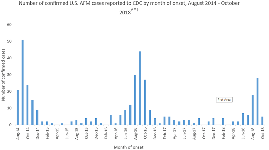 AFM polio-like cases according to CDC since 2014 graph