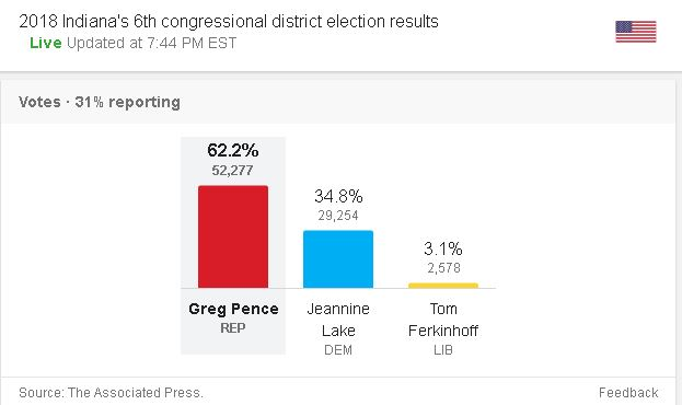 greg-pence-results