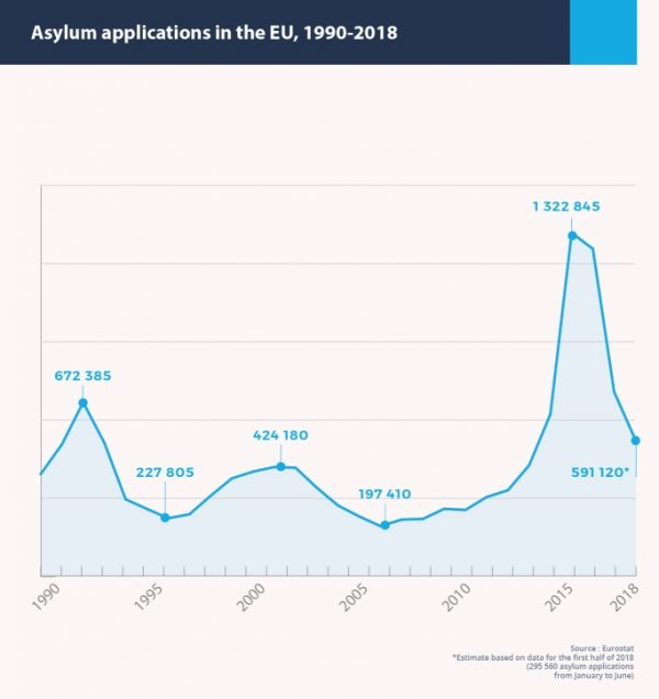 graph showing asylum applications in the EU