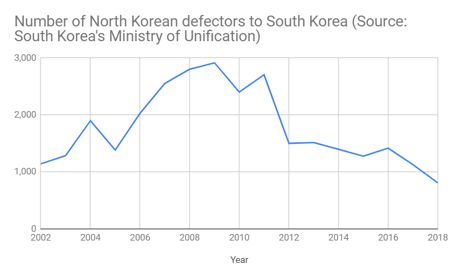The number of defectors from the North Korea to South has rapidly decreased since 2011 when Kim Jong Un became the supreme leader of the North.