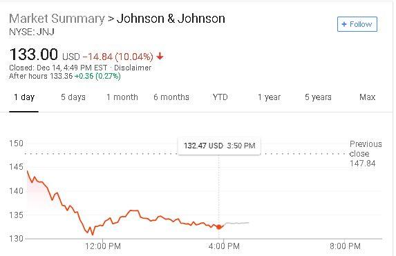 j j shares drop 2 day