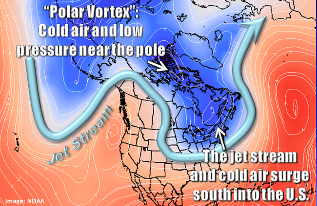 polar vortex jet stream