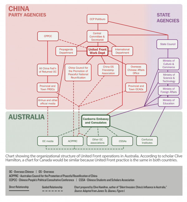 """Organizational structure of United Front operations. (Prepared by Clive Hamilton, author of """"Silent Invasion: Chiina's Influence in Australia.)"""