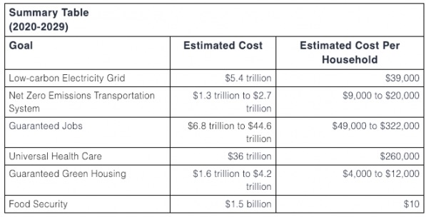 summary table of GND costs