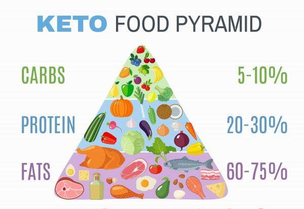 Keto diet food
