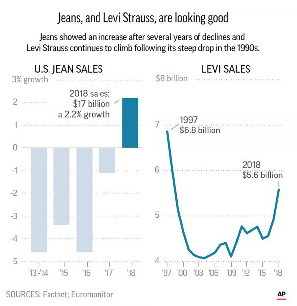Levi Strauss reached $5.58 billion in sales for the year ended Nov. 25, 2018,