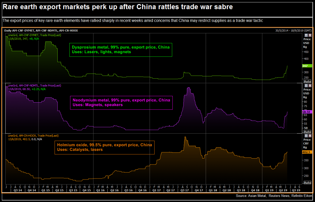 Rare earth export markets perk up after China rattles trade warsaber