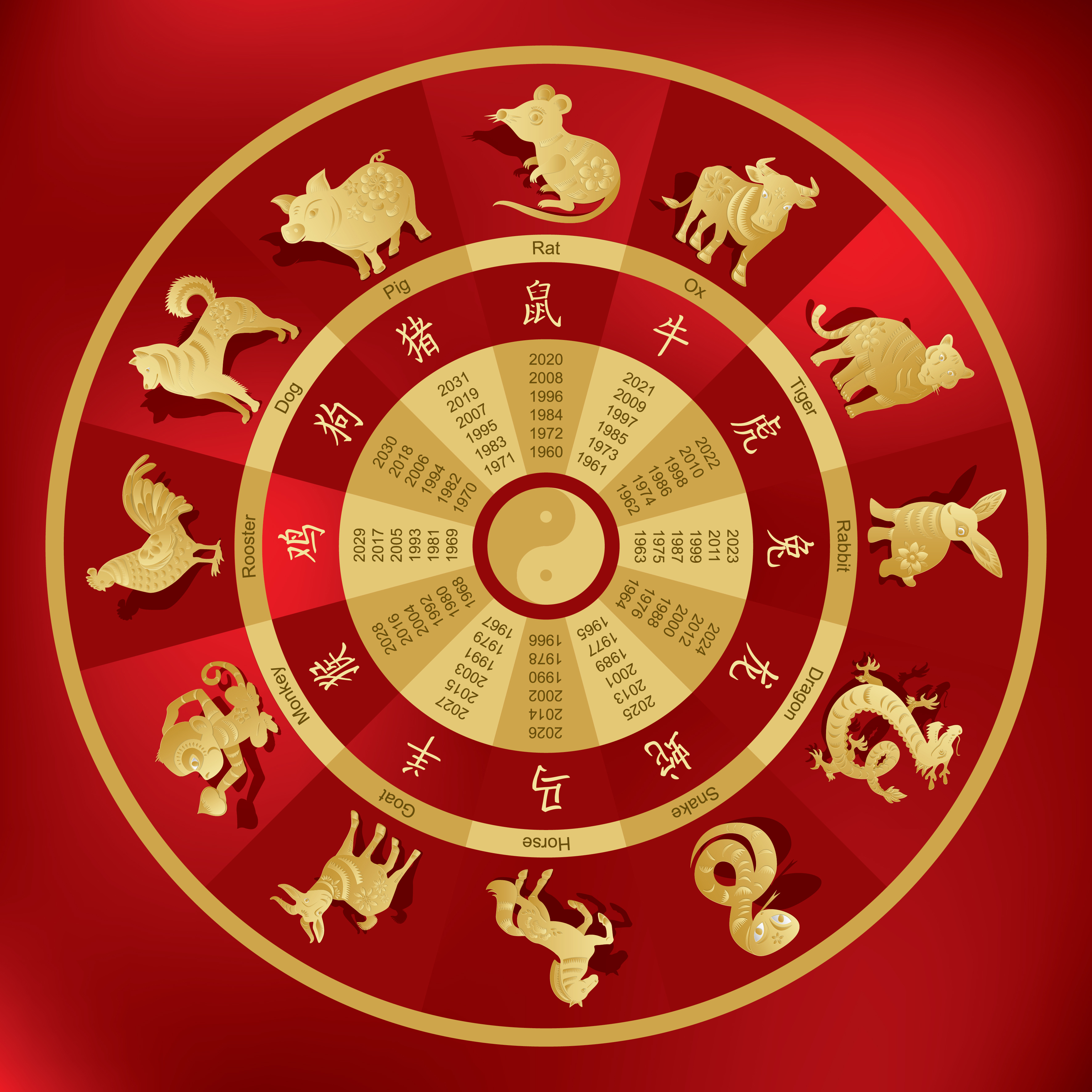 Chinese Zodiac Signs Can Tell a Lot About Your Personality