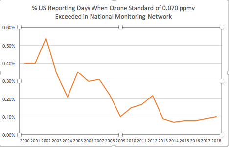 ozone exceedence graph