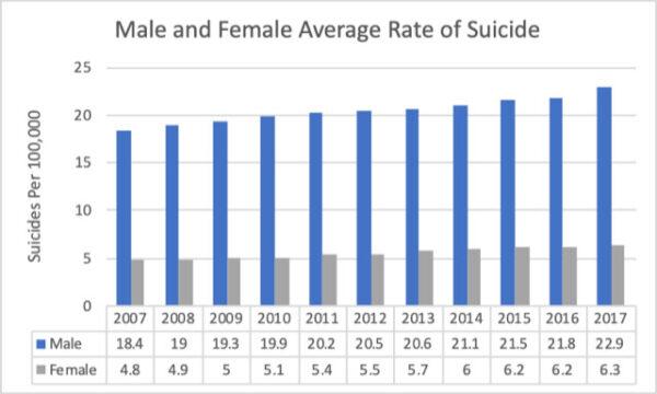 suicide statistics
