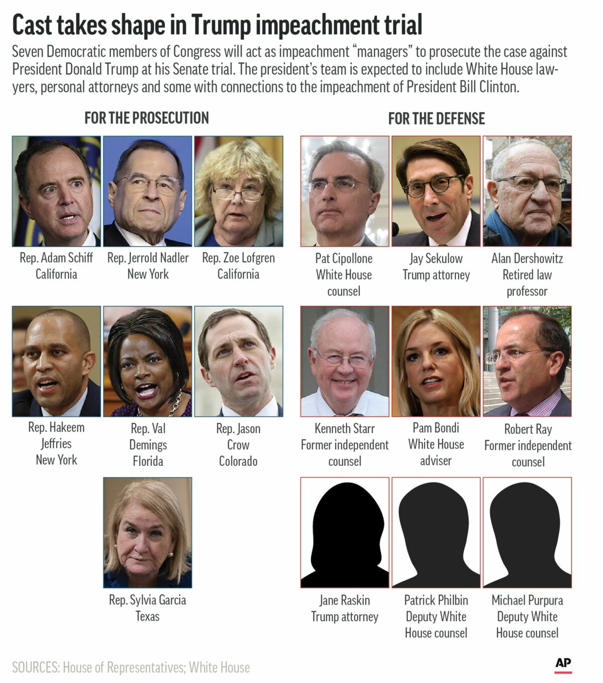 Teams for impeachment trial of Trump