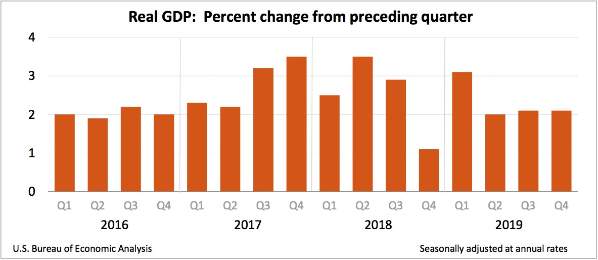 4Q2019 GDP figures