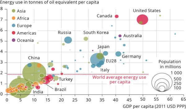 Energy use vs. GDP