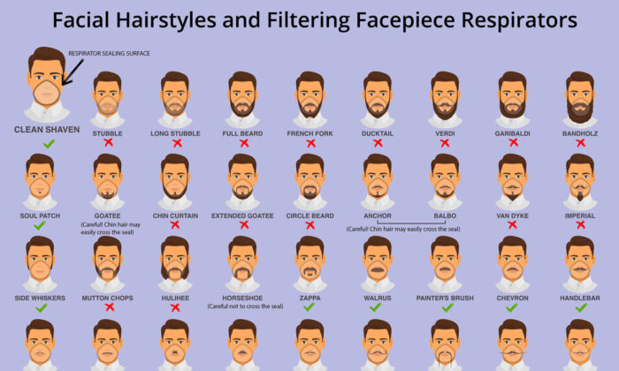 The U.S. Centers for Disease Control and Prevention released a beard and mustache guide graphic that shows what types of facial hair will make masks less effective.