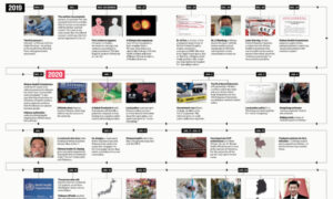Timeline of Chinese Regime's Coverup of COVID-19 Outbreak