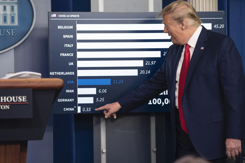 Trump China Data