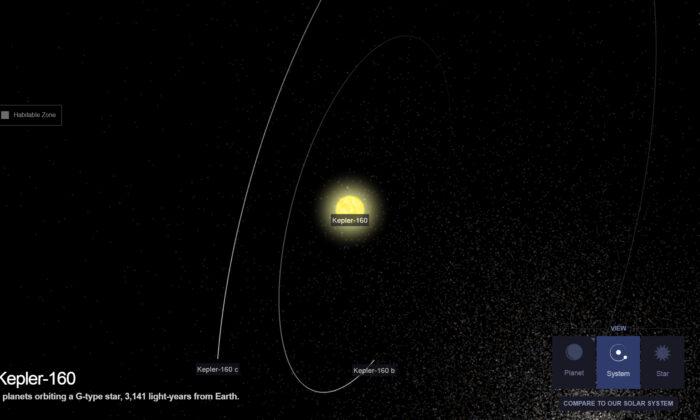 Screenshot of an illustration of Kepler-160 system, taken on June 5, 2020. (Screenshot via Exoplanet/NASA)