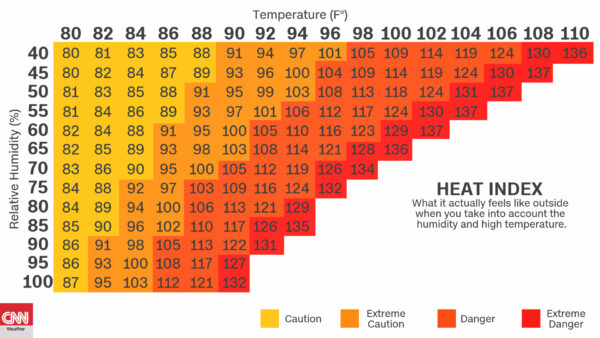 Extreme temperatures coupled with high humidity