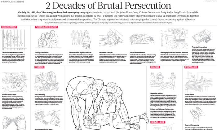 INFOGRAPHIC: How Falun Gong Is Persecuted in China