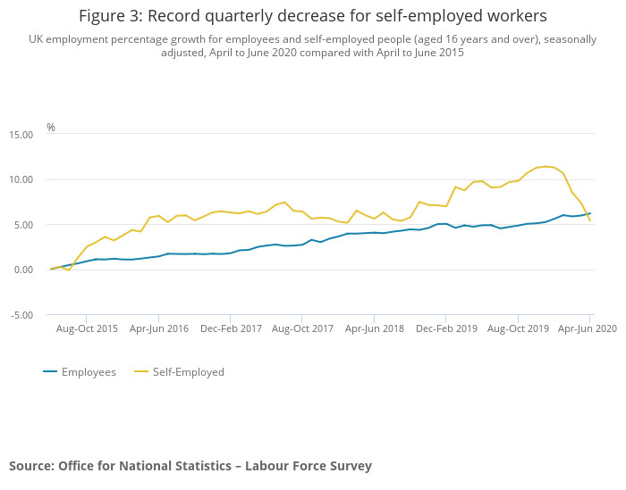 graph of self-employed growth